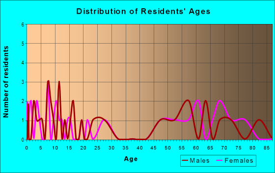 Age and Sex of Residents in zip code 66930