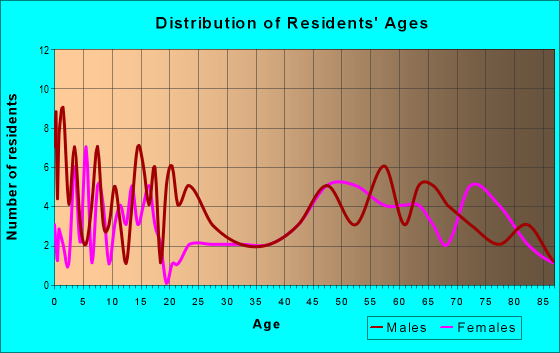Age and Sex of Residents in zip code 66949