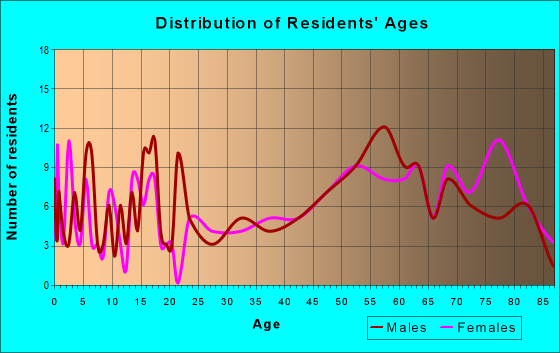 Age and Sex of Residents in zip code 66956
