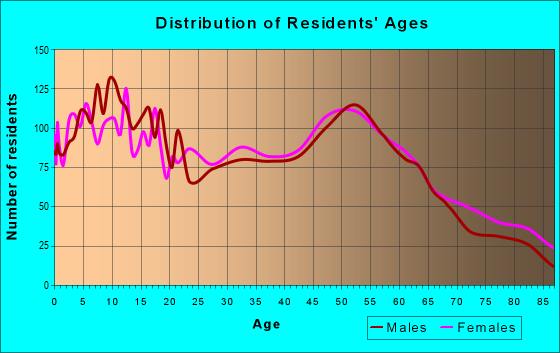 Age and Sex of Residents in zip code 67010