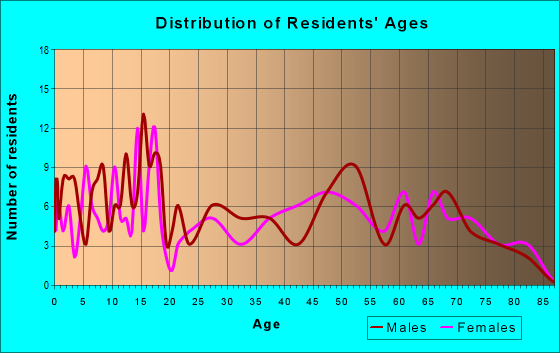 Age and Sex of Residents in zip code 67019
