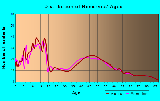 Age and Sex of Residents in zip code 67030