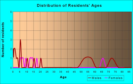 Age and Sex of Residents in zip code 67049