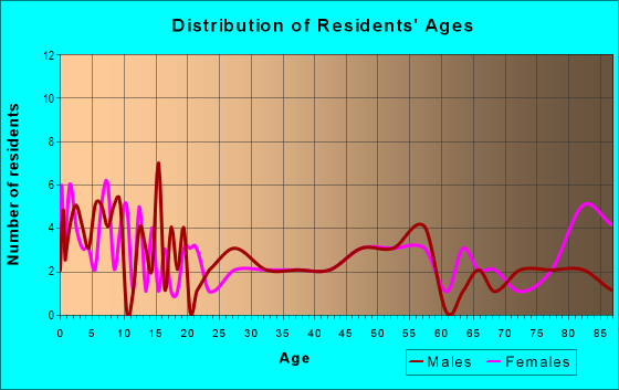 Age and Sex of Residents in zip code 67053