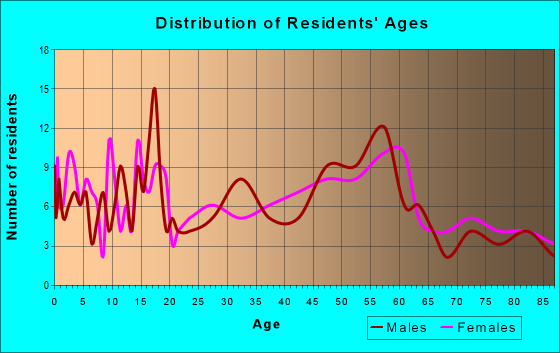 Age and Sex of Residents in zip code 67054