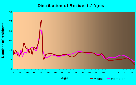Age and Sex of Residents in zip code 67062