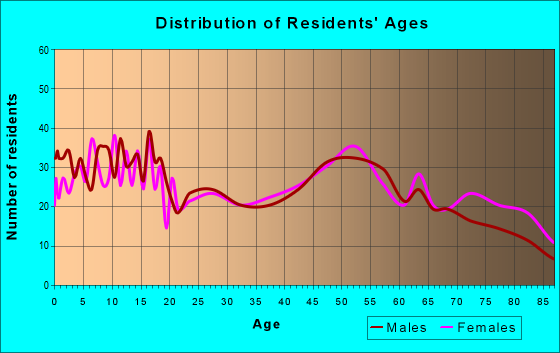 Age and Sex of Residents in zip code 67068