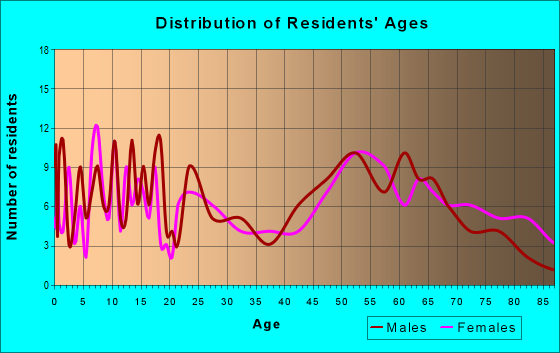 Age and Sex of Residents in zip code 67070