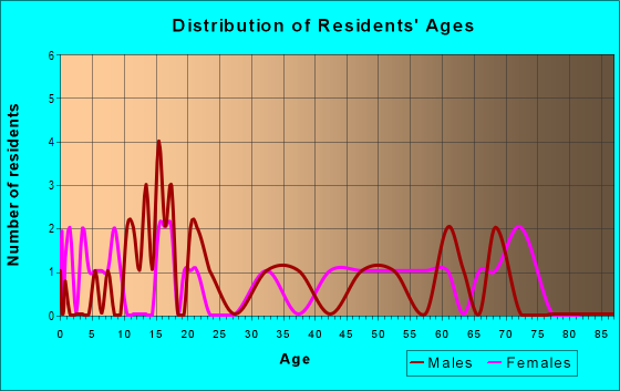 Age and Sex of Residents in zip code 67105