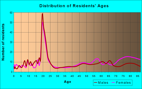 Age and Sex of Residents in zip code 67117