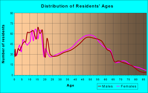 Age and Sex of Residents in zip code 67133