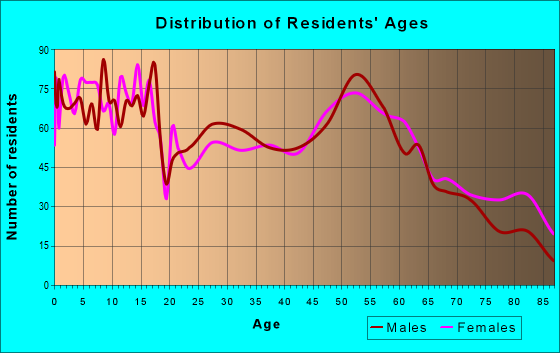 Age and Sex of Residents in zip code 67152