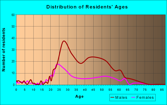 Age and Sex of Residents in zip code 67202