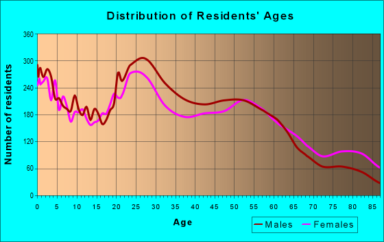 Age and Sex of Residents in zip code 67203