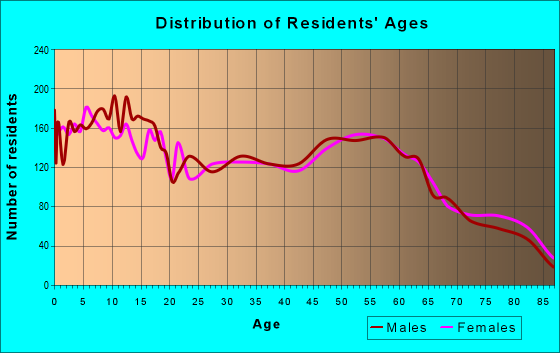 Age and Sex of Residents in zip code 67204