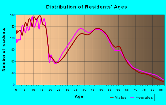 Age and Sex of Residents in zip code 67205