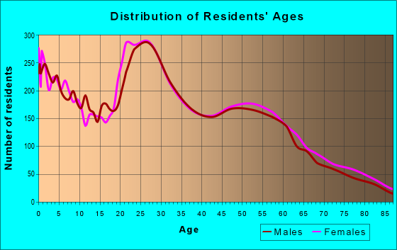 Age and Sex of Residents in zip code 67207