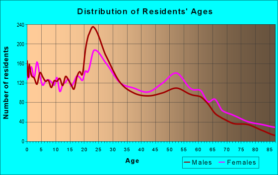 Age and Sex of Residents in zip code 67208