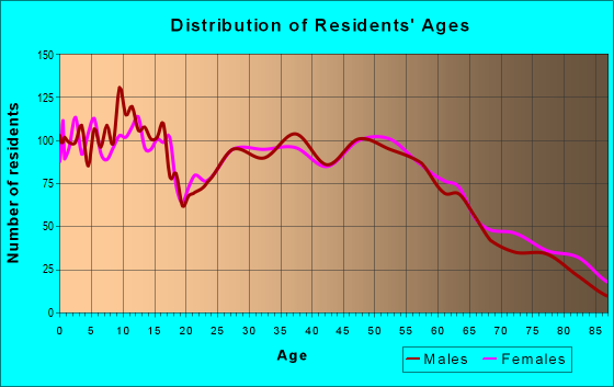 Age and Sex of Residents in zip code 67209