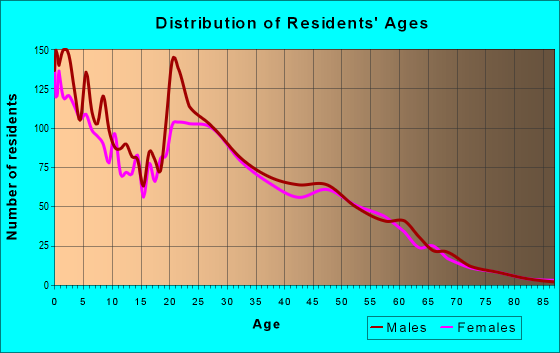Age and Sex of Residents in zip code 67210