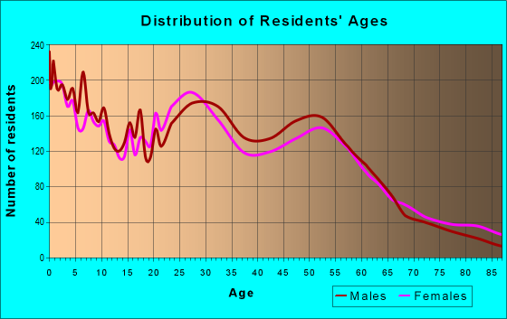 Age and Sex of Residents in zip code 67211