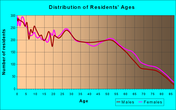 Age and Sex of Residents in zip code 67217