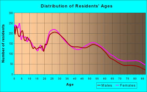 Age and Sex of Residents in zip code 67218