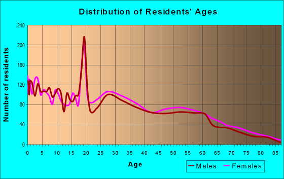 Age and Sex of Residents in zip code 67219