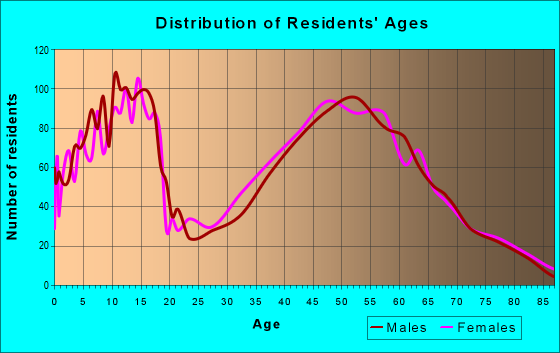 Age and Sex of Residents in zip code 67230