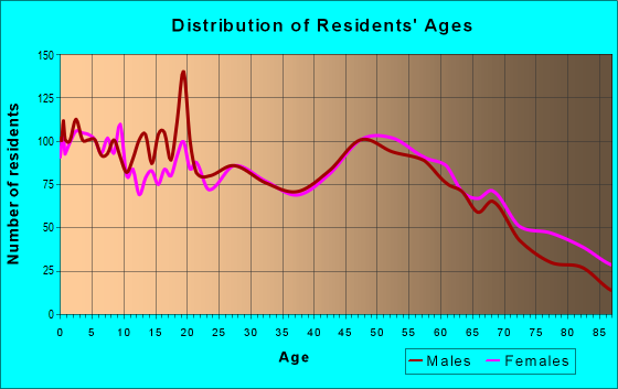 Age and Sex of Residents in zip code 67301