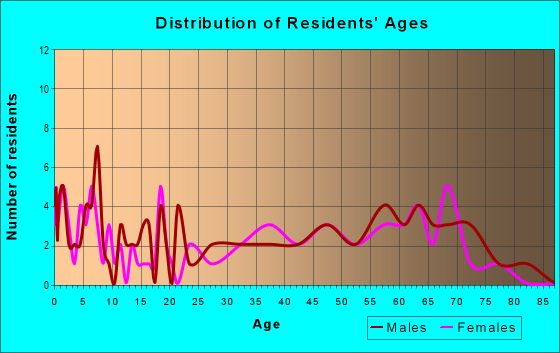 Age and Sex of Residents in zip code 67347