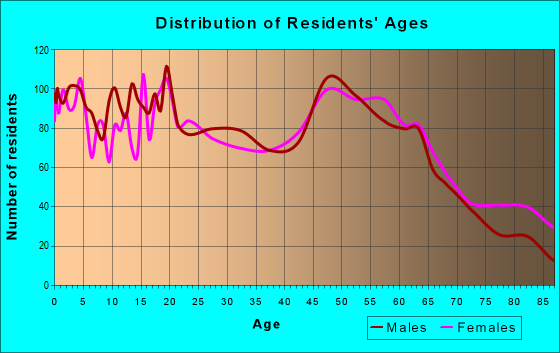 Age and Sex of Residents in zip code 67357