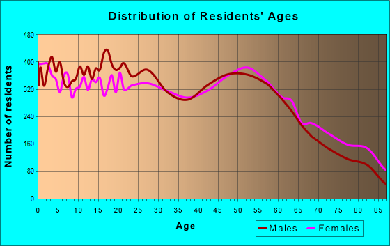 Age and Sex of Residents in zip code 67401