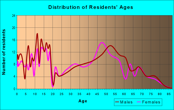 Age and Sex of Residents in zip code 67422