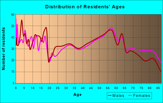 Age and Sex of Residents in zip code 67432