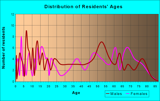 Age and Sex of Residents in zip code 67436