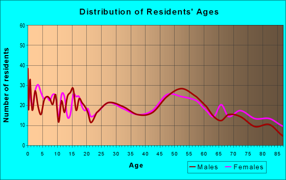 Age and Sex of Residents in zip code 67449
