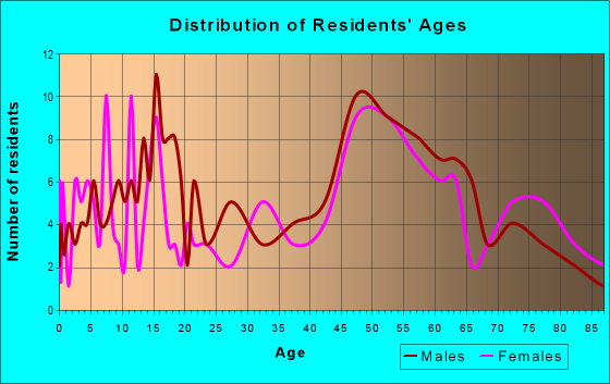 Age and Sex of Residents in zip code 67451