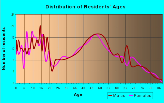 Age and Sex of Residents in zip code 67480