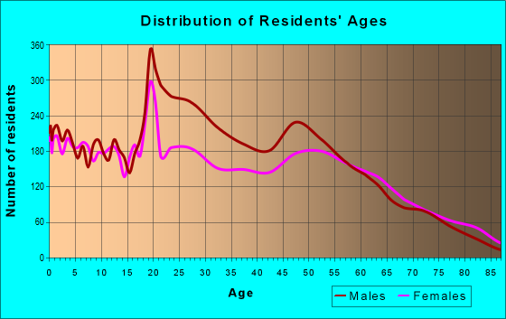 Age and Sex of Residents in zip code 67501