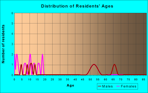 Age and Sex of Residents in zip code 67513