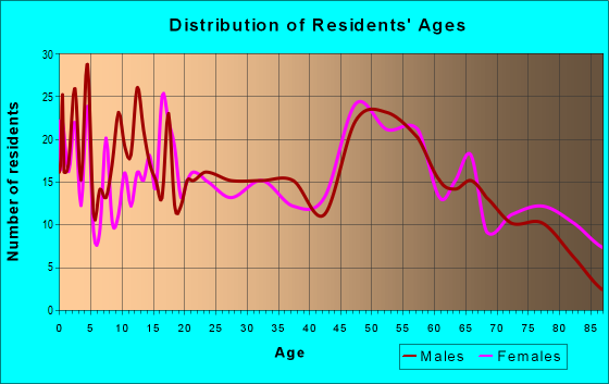 Age and Sex of Residents in zip code 67526