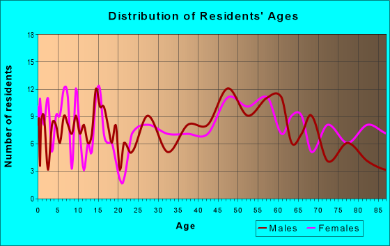 Age and Sex of Residents in zip code 67548