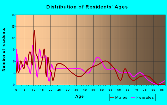 Age and Sex of Residents in zip code 67557