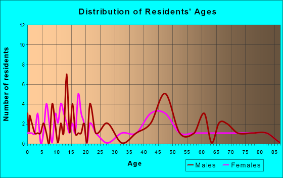 Age and Sex of Residents in zip code 67564