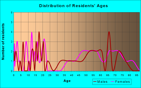 Age and Sex of Residents in zip code 67584
