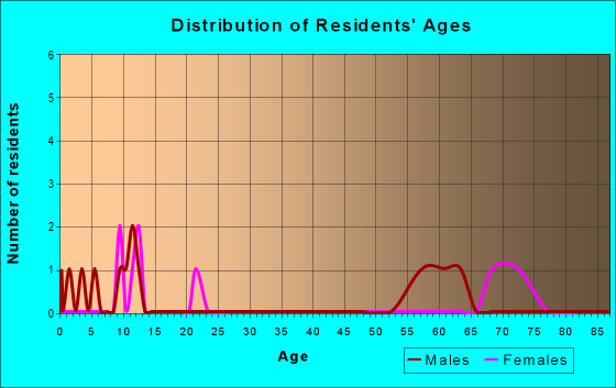 Age and Sex of Residents in zip code 67628