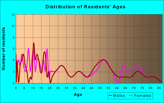 Age and Sex of Residents in zip code 67657