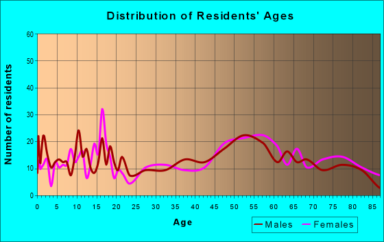 Age and Sex of Residents in zip code 67672