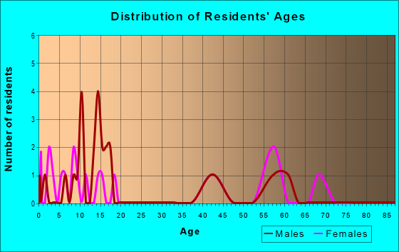 Age and Sex of Residents in zip code 67673